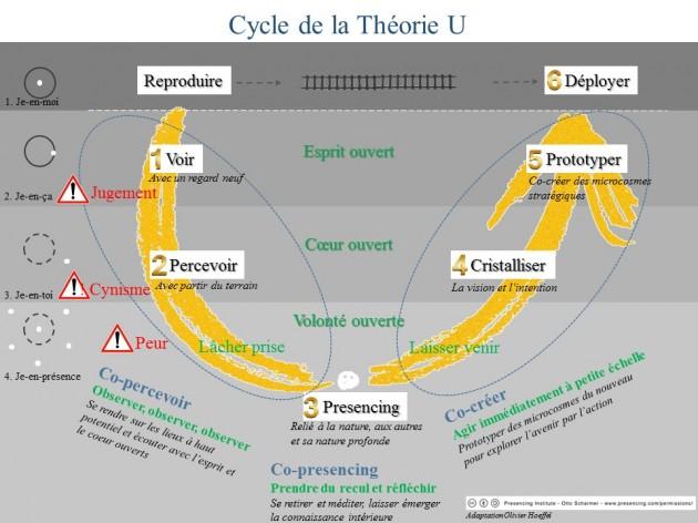 theorie-u-schema-oh