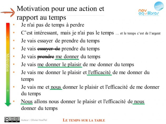 motivation-et-temps