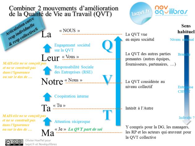 double mouvement de la QVT