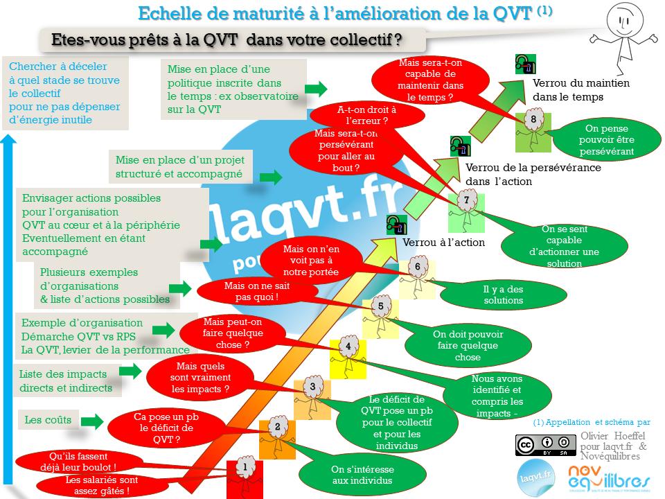 Echelle de maturité à l'amélioration de la QVT