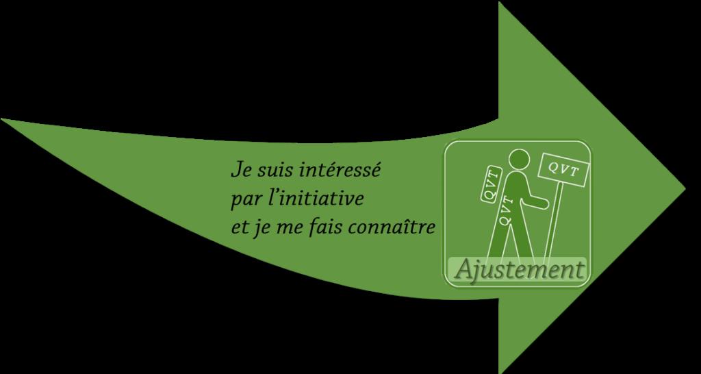intéret ajustement qvt laqvt.fr
