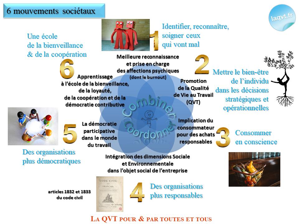 6 mouvements sociétaux laqvt.fr Qualité de Vie au Travail QVT
