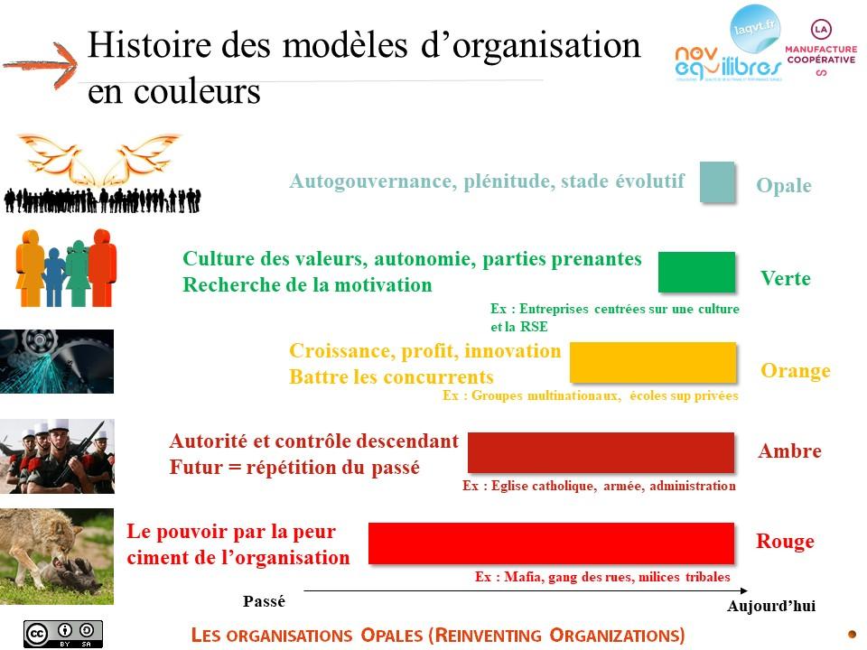 histoire des organisations du travail - laqvt.fr Qualité de Vie au Travail, QVT