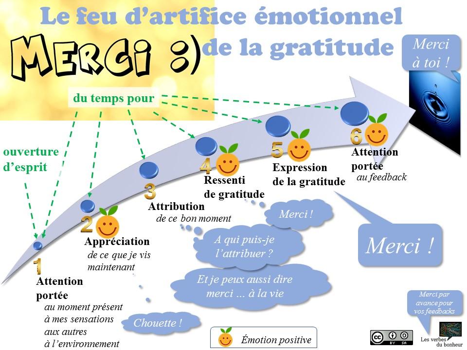 processus de gratitude - les verbes du bonheur