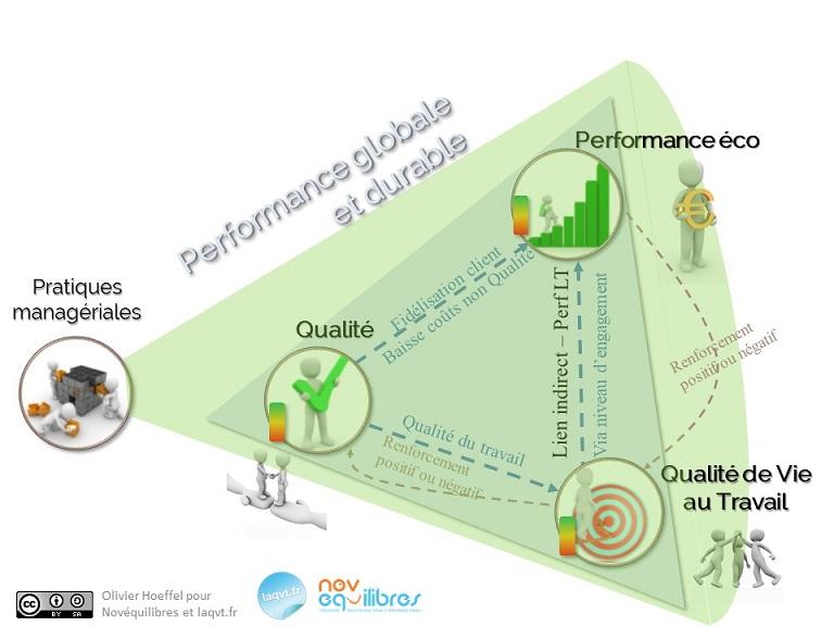 performance globale et durable - laqvt.fr QVT Qualité de Vie au Travail Performance Qualité