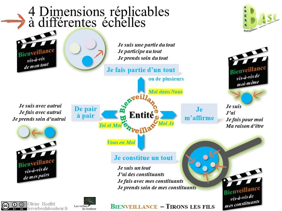 4 dimensions de la bienveillance