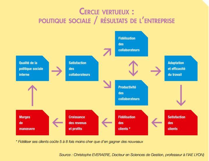 cercle vertueux politique-sociale/résultats de l'entreprise.jpg