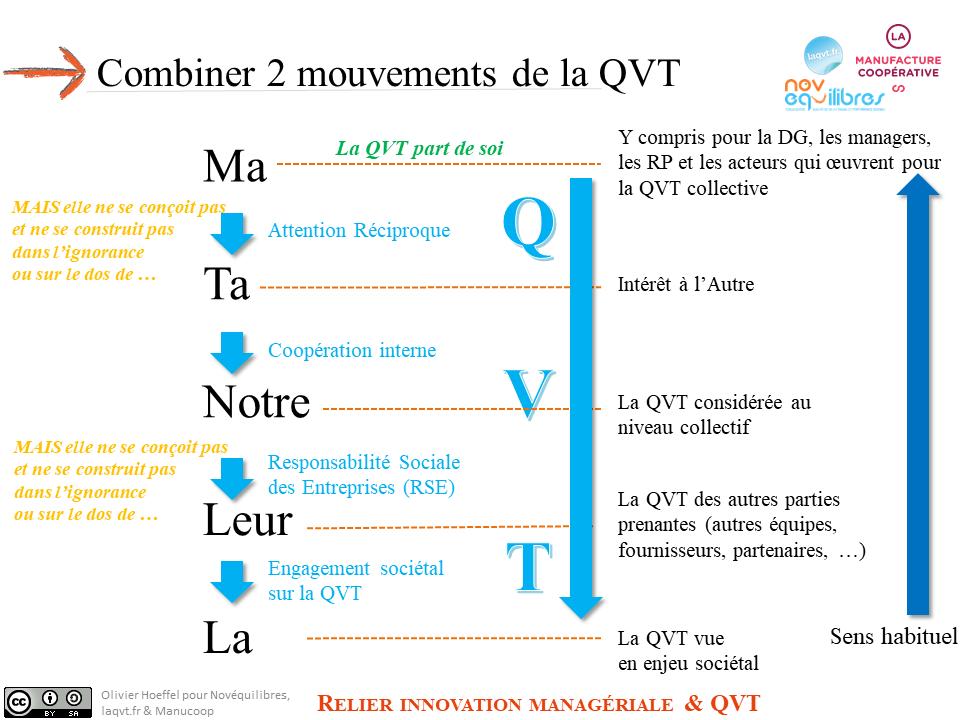 Deux mouvements de la QVT