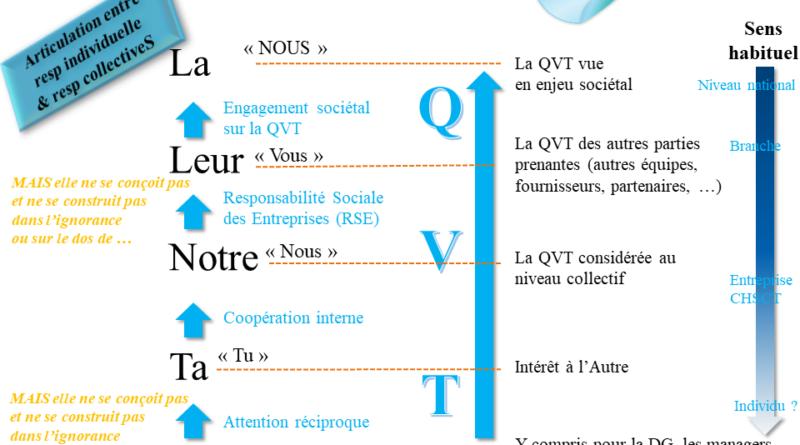 Combiner 2 mouvements de la QVT - laqvt.fr QVT Qualité de Vie au Travail